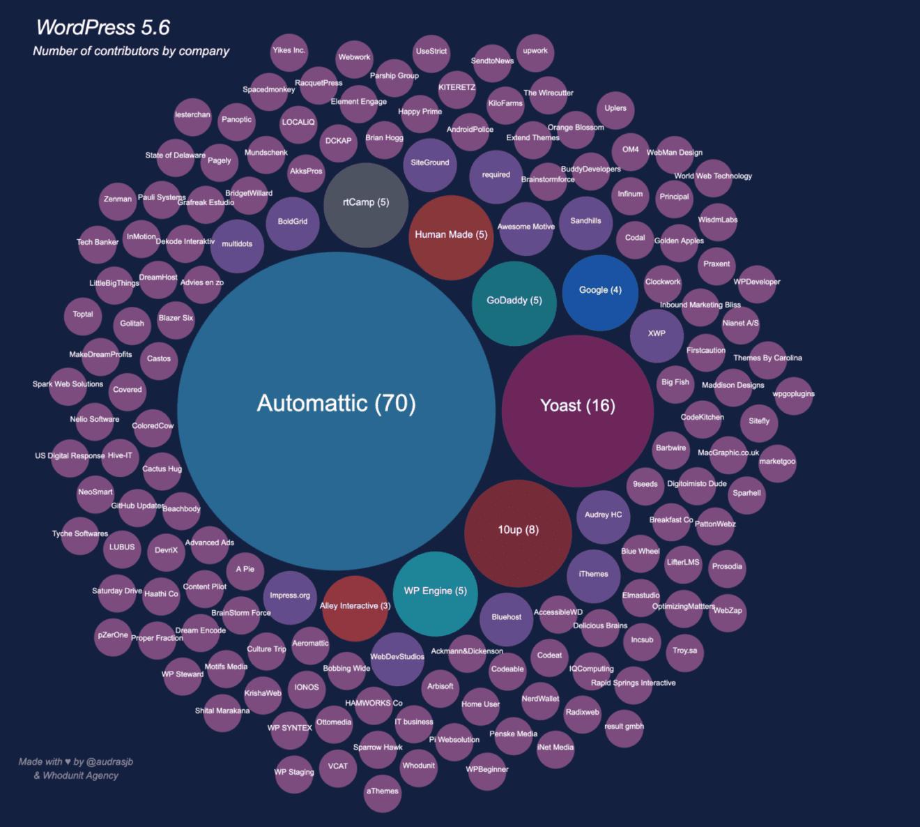 wp-56-company-contributors-1536x1380